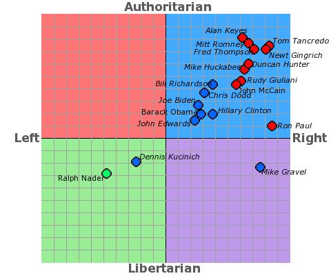 threads political spectrum quiz where fall