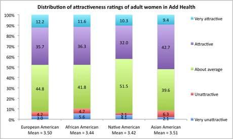 Satoshi Kanazawa  Why Are Black Women Ugly   b3f8b8fce