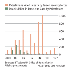 gaza-israeli-deaths