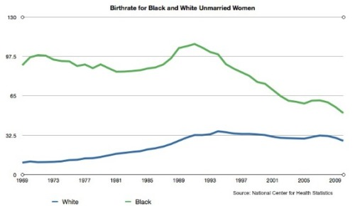 Black and White birth rates for unmarroed women, 1969-2009