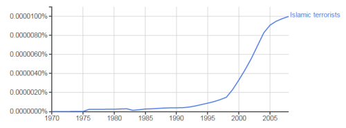 islamic-terrorists-ngram