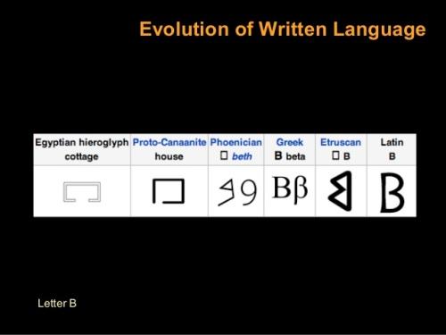 History of the Roman letter B.