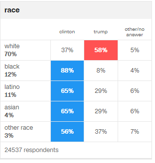 2016-cnn-exit-poll-race